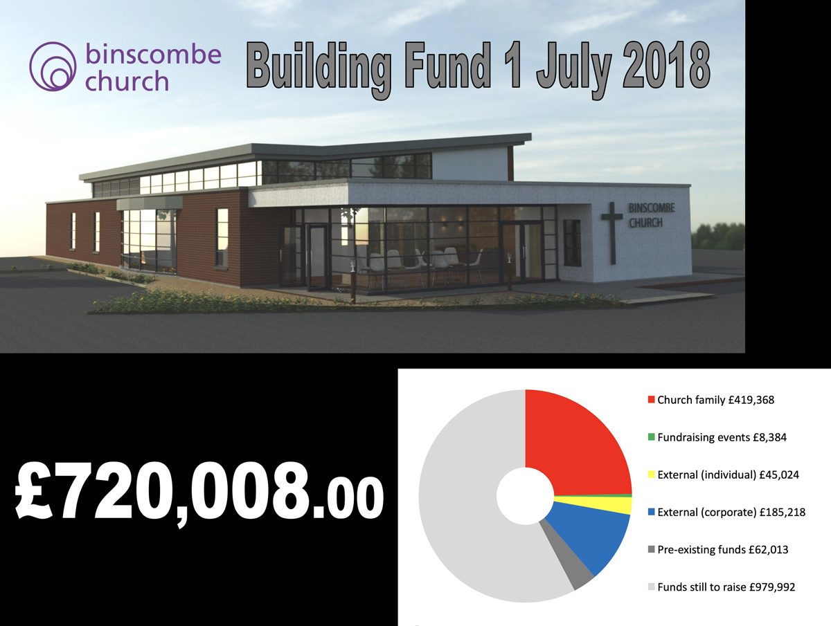 Building Project Fundraising July 2018