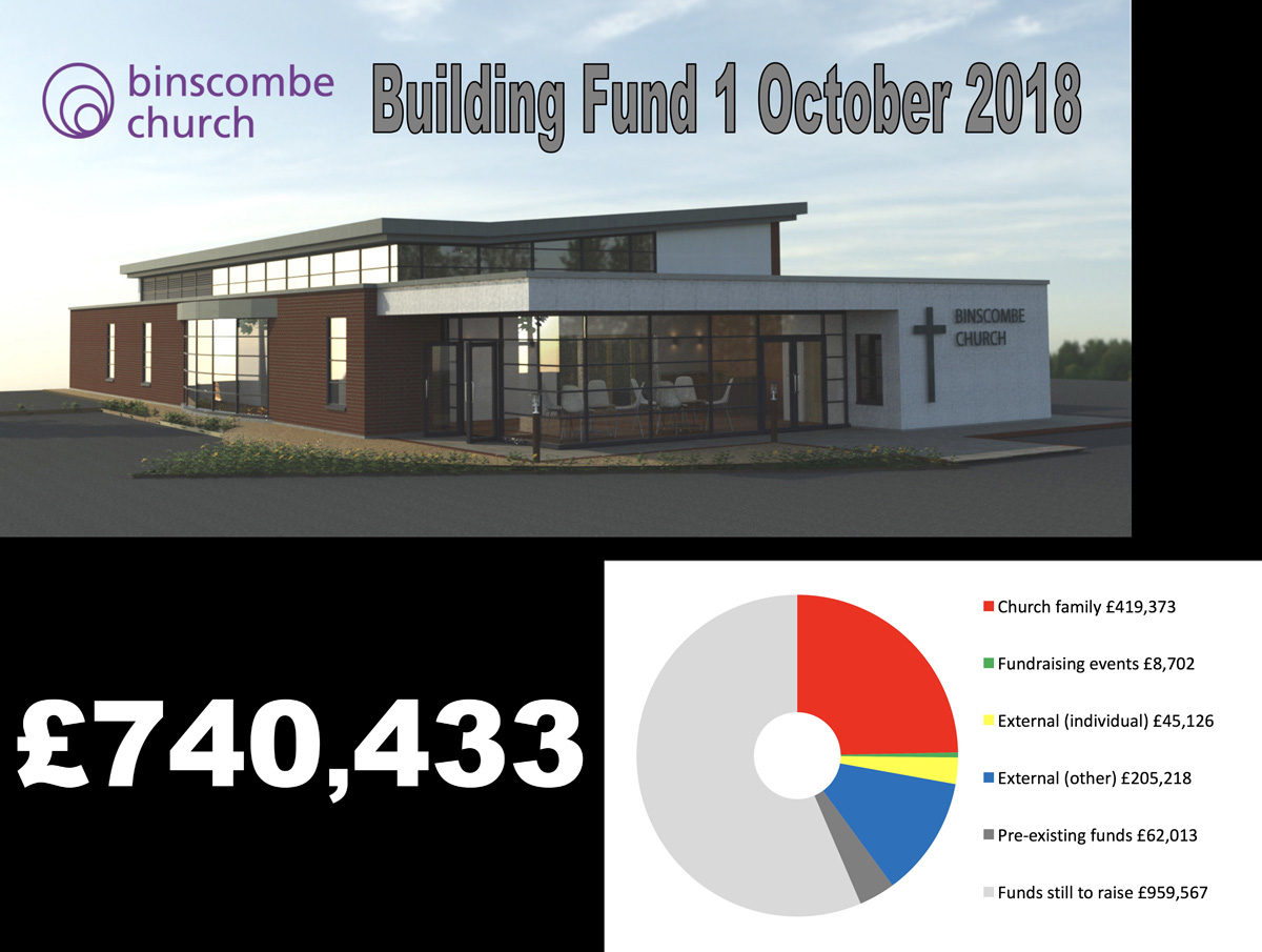 Building-Project-Fundraising-1-Oct-2018